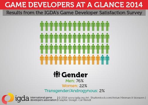 El papel de la mujer en los videojuegos 3
